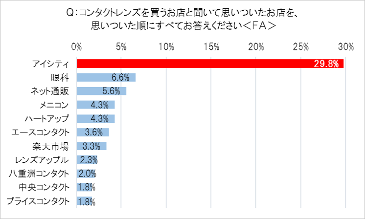 「コンタクトレンズ購入店」ブランド想起率1位=アイシティ (29.8%)