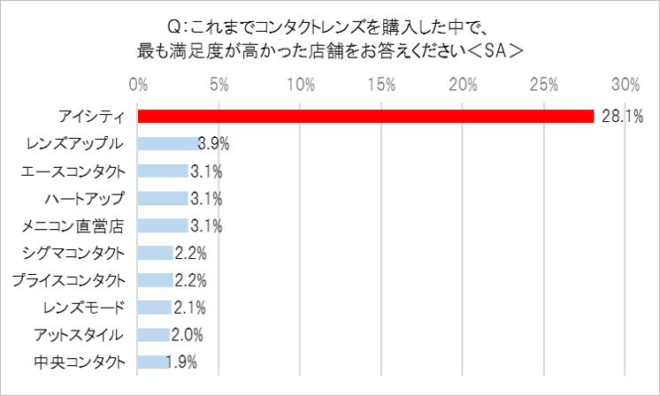 コンタクトレンズ購入店満足度1位=アイシティ (28.1%)