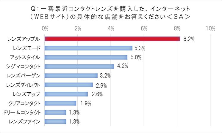 コンタクトレンズ購入店利用者数1位=アイシティ (52.2%)