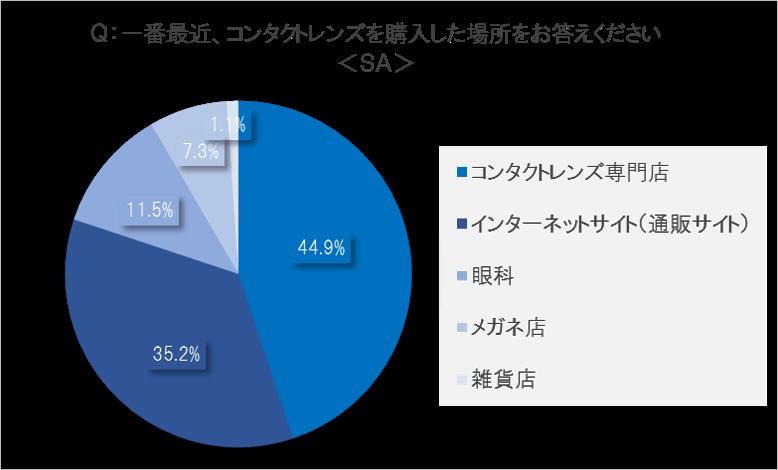 コンタクトレンズを購入した場所1位=コンタクトレンズ専門店 (44.9%)